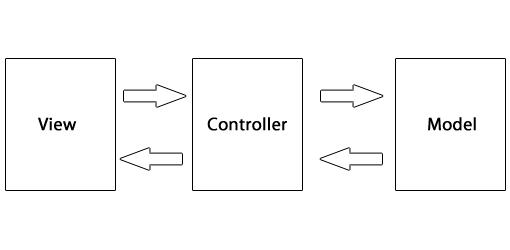 Entendendo MVC